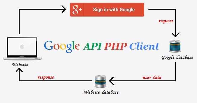 ساخت ورود گوگل در وب سایت