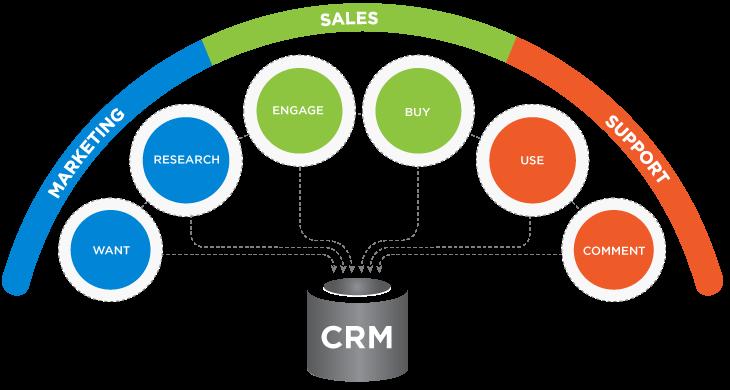 مدیریت ارتباط با مشتری و مشتری مداری